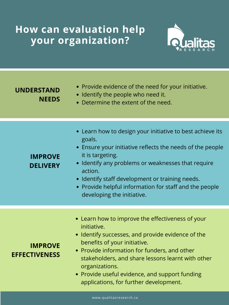 Table describing how evaluation will help your organization