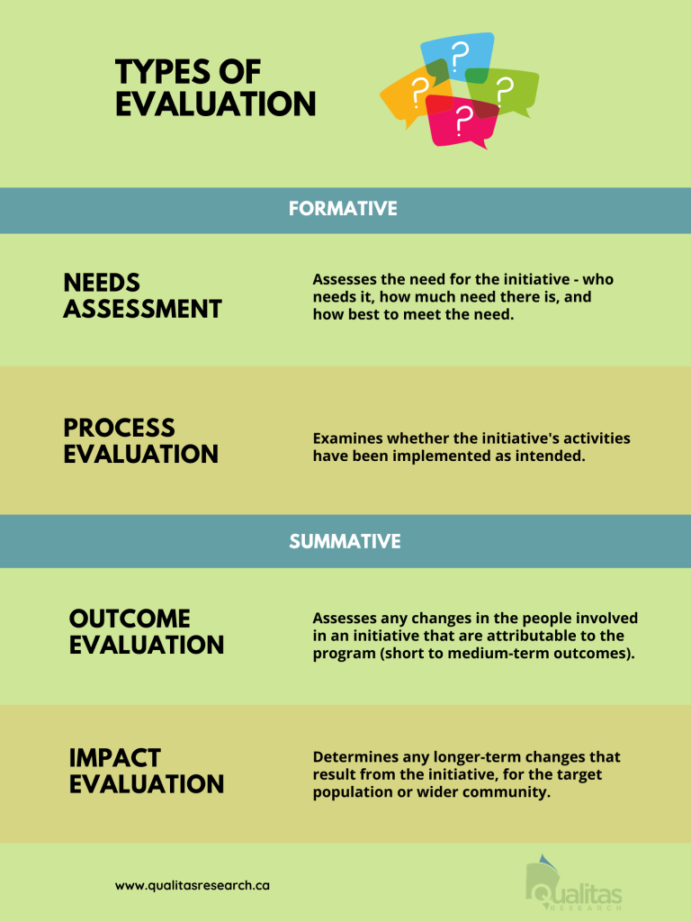 Table of types of evaluation