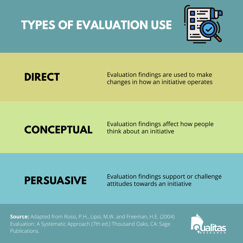 Types of evaluation use