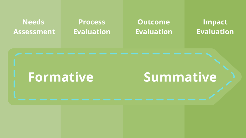 Diagram of formative and summative evaluations