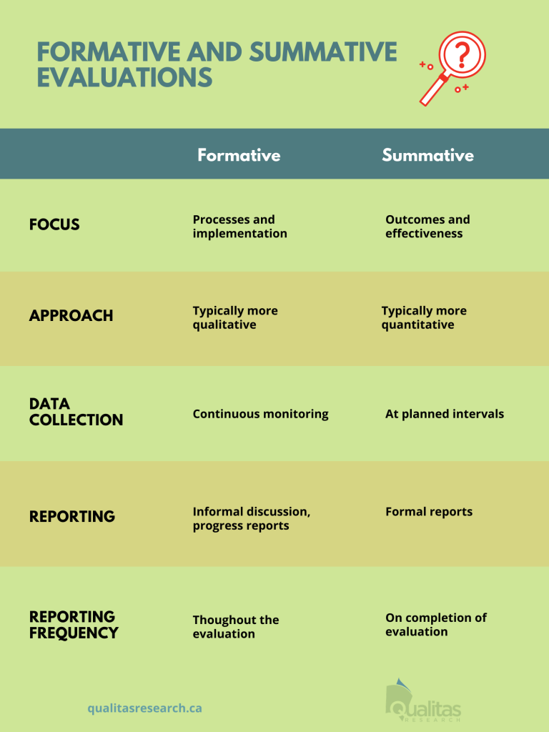 Table describing the differences between formative and summative evaluations